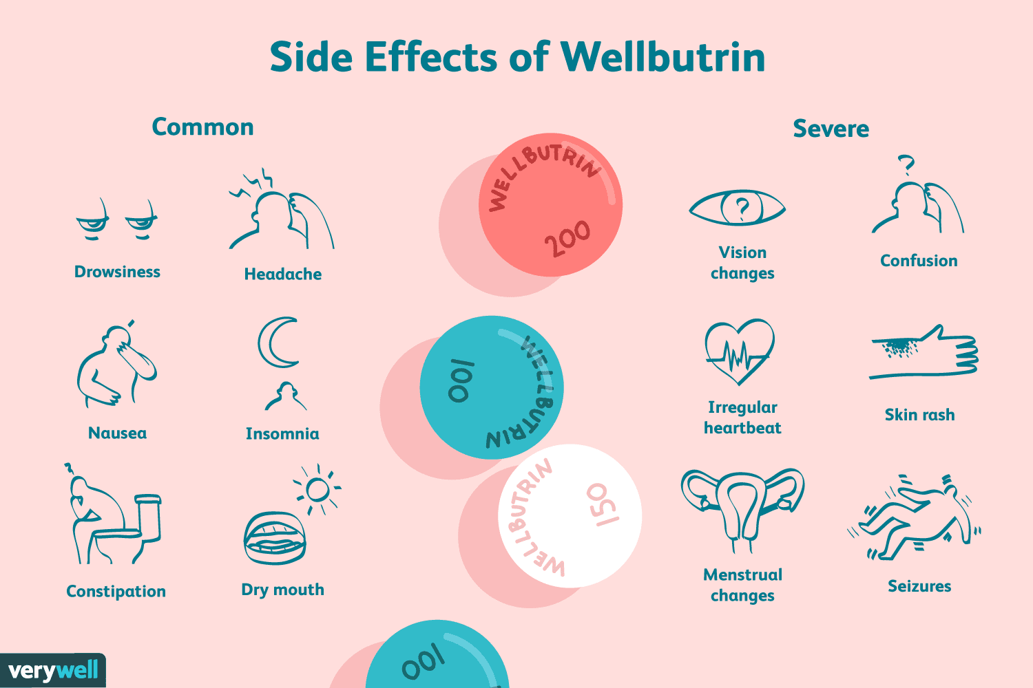 wellbutrin xl side effects reviews