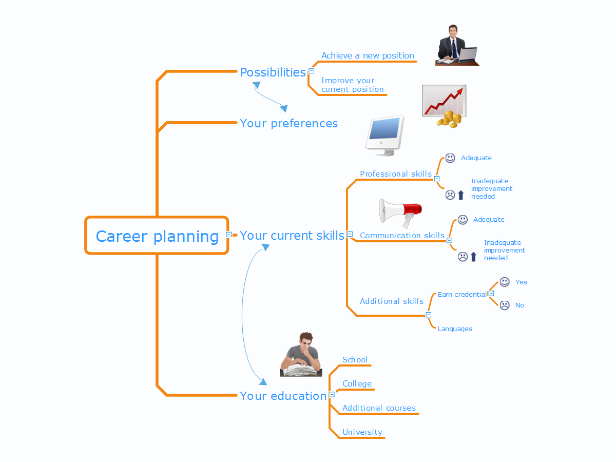 plan a concepts job reviews
