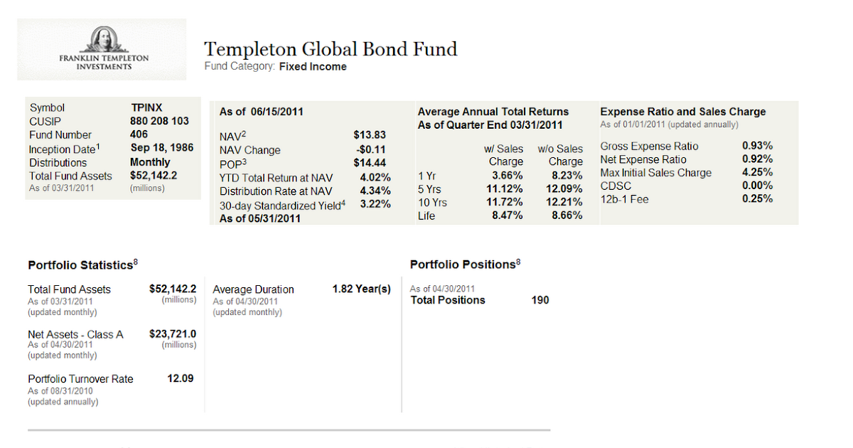 templeton global bond fund review